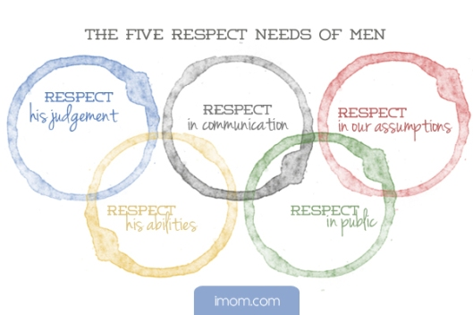 5-respect-needs-of-men